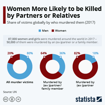 Infographic - victims murdered by partners family femicide