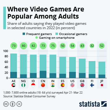 Infographic - adults video game playing behavior selected countries