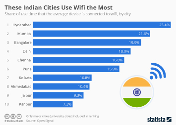 Infographic: These Indian Cities Use Wifi the Most | Statista