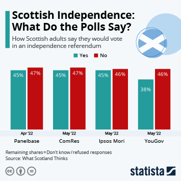 Infographic - scottish independence voting intention l-a-p