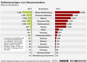 Infografik: Zahl der Steuer-Selbstanzeigen nahm 2013 deutlich zu | Statista