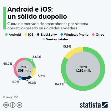 Infografía - Cuota de mercado mundial de smartphones por sistema operativo