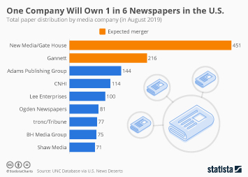 Infographic - newspaper distribution in the united states