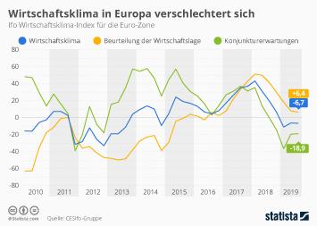 Infografik - Ifo Wirtschaftsklima-Index für die Euro-Zone