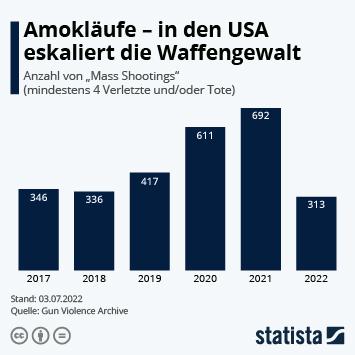 Infografik - Mass Shootings in den USA