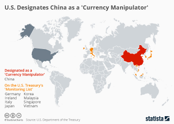 Infographic - US desgnated currency manipulators and monitoring