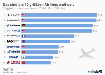 Infografik - Größte Airlines weltweit nach Umsatz