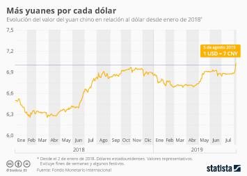 Infografía - Evolución del valor del yuan chino en relación al dólar