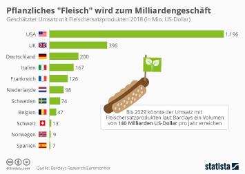 Infografik - Geschätzter weltweiter Umsatz mit Fleischersatzprodukten