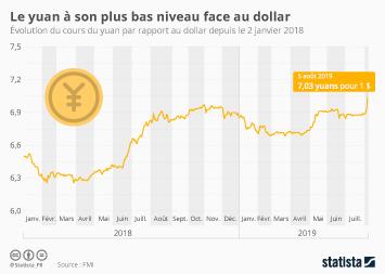 Infographie - evolution cours yuan face au dollar
