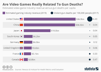 Infographic - estimated video game industry revenue versus gun deaths per capita