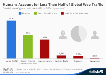 Infographic: Humans Account for Less Than Half of Global Web Traffic | Statista
