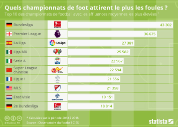 Quels championnats de foot attirent le plus les foules ?