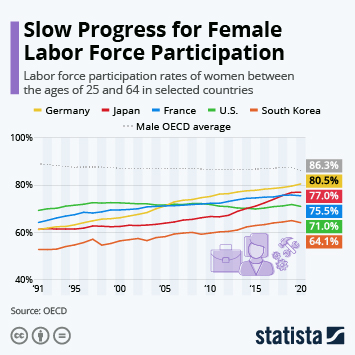 Infographic: Progress & Stagnation: Women in the Labor Force | Statista