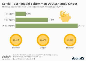 Infografik - Monatlicher Betrag des Taschengelds bei Kindern in Deutschland