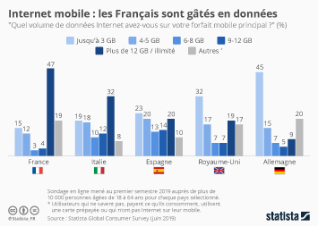 Infographie - volume donnees internet disponible dans forfait mobile en europe
