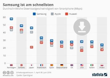Infografik - Durchschnittliche Downloadgeschwindigkeit von Smartphones
