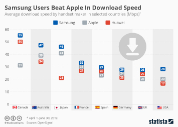 Infographic -  average download speed by handset maker in selected countries
