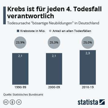 Infografik - Todesursache Krebs in Deutschland