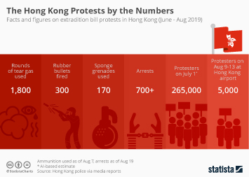 Infographic - facts figures Hong Kong protests