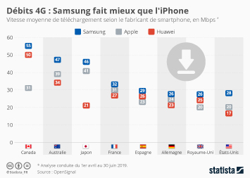 Infographie - vitesse moyenne telechargement smartphone