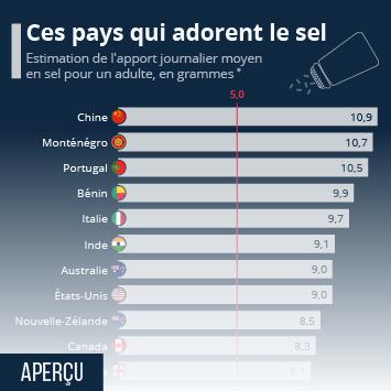 Infographie: Ces pays qui adorent le sel | Statista