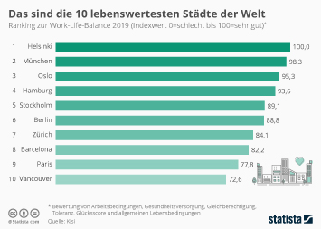 Infografik: Das sind die 10 lebenswertesten Städte der Welt | Statista