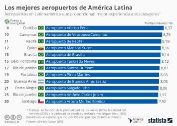 Infografía - Los aeropuertos latinoamericanos mejor calificados por sus pasajeros