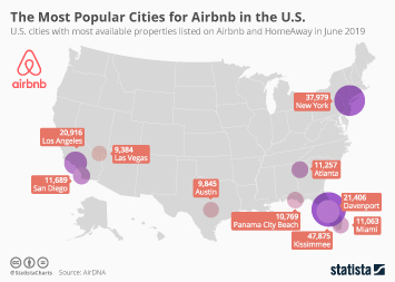 Infographic - most popular U.S. cities for Airbnb HomeAway