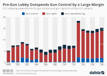 Infographic - gun rights and gun control lobby spenidng in the U.S.