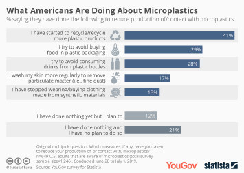 Infographic - What Americans Are Doing About Microplastics