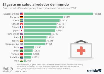 Infografía - Gasto en salud per cápita en el mundo