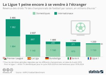Infographie - droits tv domestiques internationaux ligue 1 championnats europeens