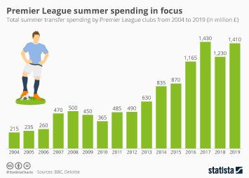 Infographic - Premier League summer spending