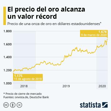 Infografía - Precio de una onza de oro en 2019