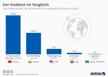 Infografik - Geschätzte Anzahl der Reisenden bei ausgewählten Festen