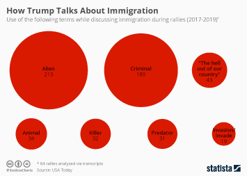 Infographic - Trump language towards immigration rallies