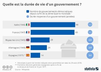 Infographie: Quelle est la durée de vie d'un gouvernement ? | Statista