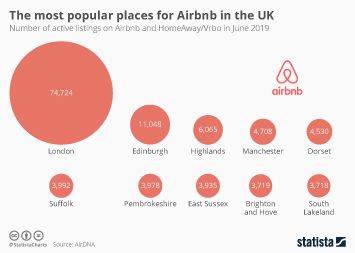 Infographic - most popular places for Airbnb in the UK
