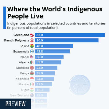 Where the World's Indigenous People Live