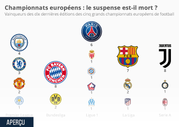 Infographie - palmares champions championnats europeens football