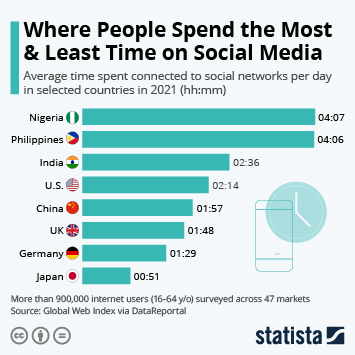 Where Do People Spend the Most Time on Social Media?