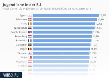 Infografik: Jugendliche in der EU | Statista