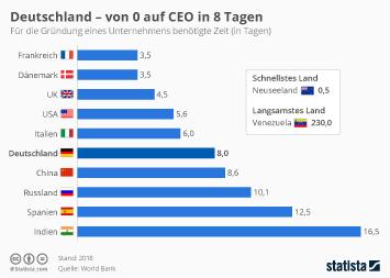 Infografik: Deutschland - von 0 auf CEO in 8 Tagen | Statista