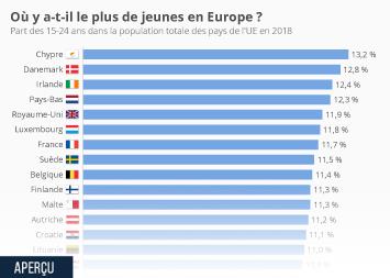 Infographie - part des jeunes dans population des pays ue