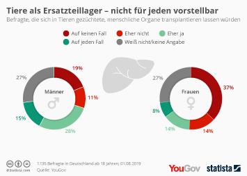 Infografik - Umfrage zur Organtransplantation