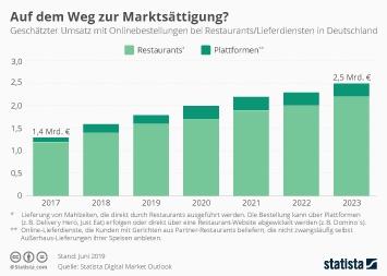Infografik - Umsatz mit Onlinebestellungen bei Restaurants in Deutschland