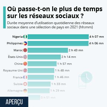 Infographie - temps moyen passe sur les reseaux sociaux par pays