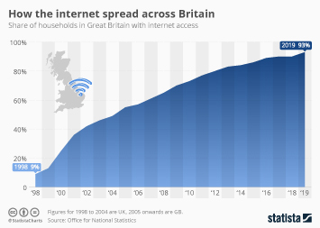 Infographic - internet penetration gb