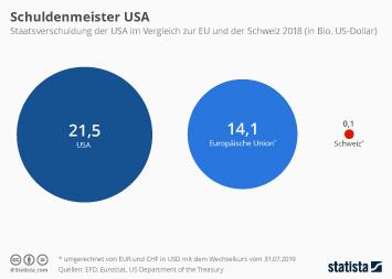 Infografik - Schulden der USA im Vergleich zur EU und der Schweiz